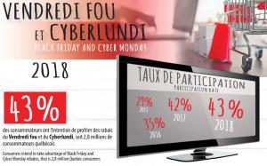 Le Vendredi fou et le Cyberlundi confirment leur popularité au Québec